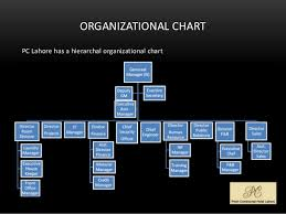 Intercontinental Exchange Organizational Chart Pearl Continental Hotel Lahore