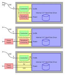 disk enclosure wikiwand simplified circuit diagrams of harddiskdrive enclosure