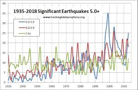 Tracking Bible Prophecy Tracking The Birth Pangs Earthquakes