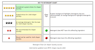 Cloth Diapers And Woven Wraps Laundry Detergent Chart