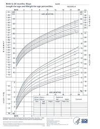 Growth Chart Baby Girl Canada 63 Explanatory Growth Chart Calculater