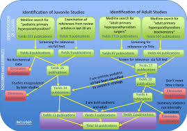 prisma flow chart all articles describing phpt in pediatrics were