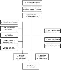 Philippine Ports Authority Organizational Chart Ptgwo About Us Organizational Chart
