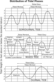 Monthly Tide Chart San Diego Tide Wikipedia
