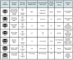 Yarn Size Chart Yarn Weights Eknitting Stitches Com