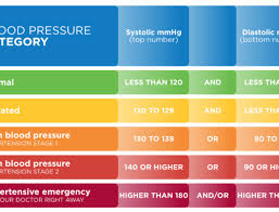 Blood Pressure At Home What Your Blood Pressure Means
