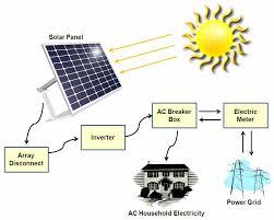 Solar Panel Solar Panel Layout