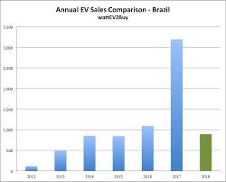 Car Sales Chart March 2018 Brazil Ev Sales Data Brazil Electric Car Sales History