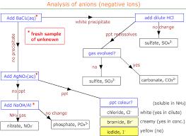 Unit 3 31 As Inorganic Chemistry Inorganic Analysis