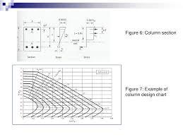 Design Chart For Rectangular Column Reinforced Concrete Column Ppt Download