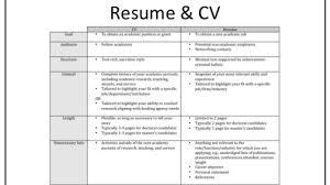 European Resume Template For Professional Cv Versus Or Grad School ...