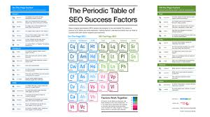 Periodic Table Chart Pdf Download Download The Periodic Table Of Seo Success Factors Search