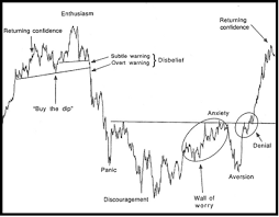 The Sentiment Cycle Phase Buy The Dip Seeking Alpha