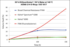 Dupont Kalrez Spectrum Stands Up To Gas Sweetening Processes