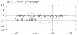 dibase ru dibase websites this report show rough estimate of dibase ru s popularity