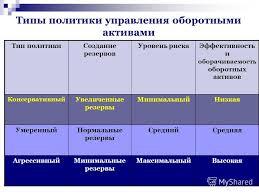 Презентация на тему Тема Управление оборотными активами План  21 Типы политики управления оборотными активами Тип политикиСоздание резервов
