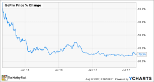 1 Thing Gopro Is Doing Right The Motley Fool