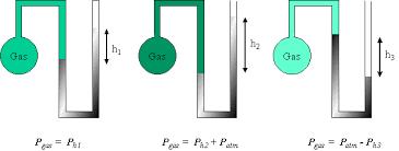 manometer chemistry. pgas\u003d755mmhg + 24mmhg\u003d779mmhg manometer chemistry