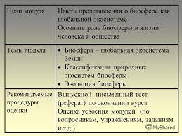 Презентация на тему МОДУЛЬ Выпускной письменный тест реферат  2 Выпускной письменный тест реферат по окончании курса