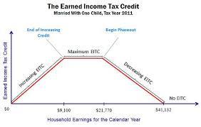 Ataxingmatter Eitc Mulligan Economic Theory Vs Seto