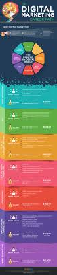 Best 25 Internet Marketing Ideas On Pinterest Best Home Based