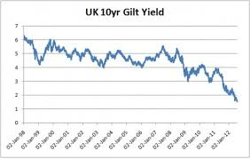 10 Year Gilt Chart Gilt Yields Optical Illusions