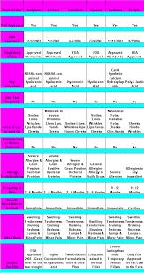 Lip Filler Chart Injectable Filler Comparison Chart On Cosmeticsurgeryforums Com