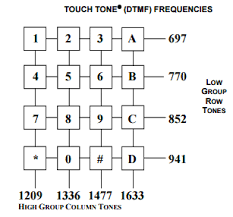 Dual Tone Multi Frequency Dtmf Signal Identification Wiki