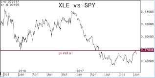 Keystone Charts Xle Vs Spy Xly Vs Spy Xle Xly Spy