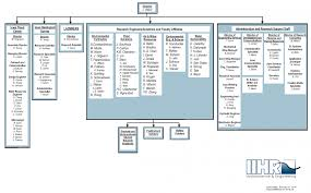 Organizational Chart Iihr Hydroscience Engineering