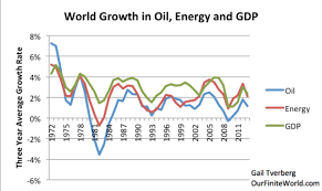 Charts showing the long-term GDP-energy tie (Part 2 – A New Theory of  Energy and the Economy)   Our Finite World