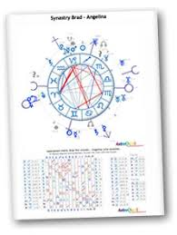 Couple Birth Chart Synastry Horoscopes Birth Chart Comparison Astrology