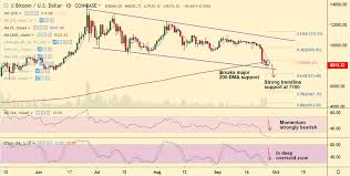 Btc Vs Usd Chart Crypto Technicals Btc Usd Breaks Crucial 200 Dma Support