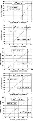 Zahn Cup Chart Ez Zahn Astm Series Calibrated Viscosity Dip Cup Gwj