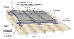 anatomy of a rooftop solar mounting system anatomy of solar mounting system a solar panels