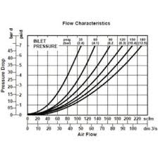 Hydraulic Elements Chart How Do You Select An Air Filter