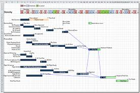 Example Gantt Project Schedule Used By The Density Team Leader