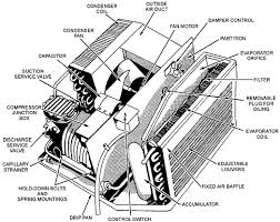 air conditioning parts.