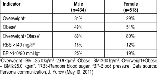 Adults By Gender For Weight Category Blood Sugar And