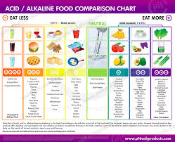 Fruit And Vegetable Acidity Chart Pin On I Love Healthier Eating