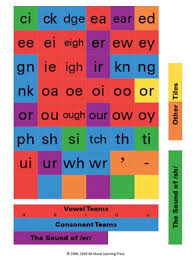 All About Spelling Phonogram Chart Letter Tiles All About Spelling Teaching Reading