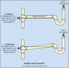 sink air vent.  Air Air Vent Under Kitchen Elegant Pipes Sink Diagram And