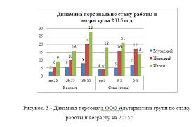 Отчет по преддипломной практике по экономике в автомагазине ООО  динамика персонала