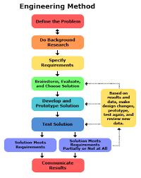 Flow Chart Showing Scientific Method Scientific Method Vs Engineering Method Pubpub