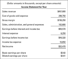 Calculating The Earnings Per Share Eps Ratio Dummies