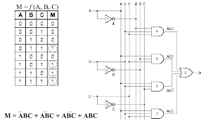 logic diagram truth table the wiring diagram logic diagram from truth table wiring diagram wiring diagram