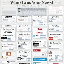 Media Concentration Chart Who Owns Your News The Top 100 Digital News Outlets And