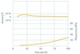 Ffm100 Fuel Flow Monitor Users Manual