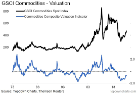Point Valuation Charts Chart Of The Week Commodity Valuations Seeking Alpha