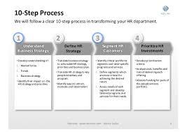 Bpo business plan